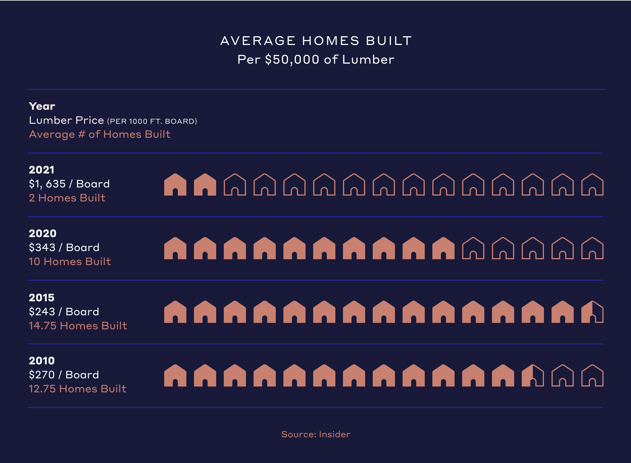 Average Homes Built per 50k$ of lumber
