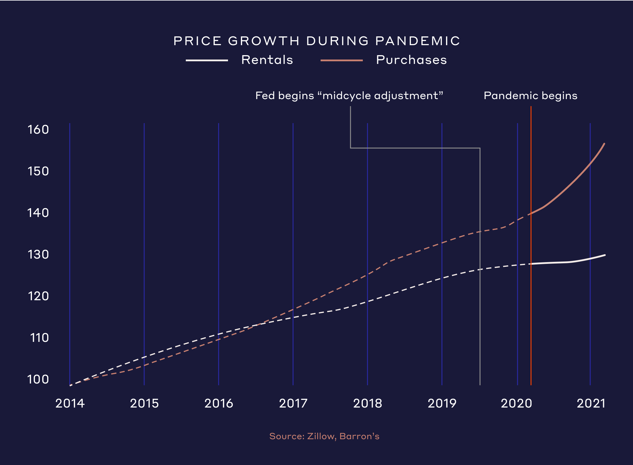 Price growth during pandemic