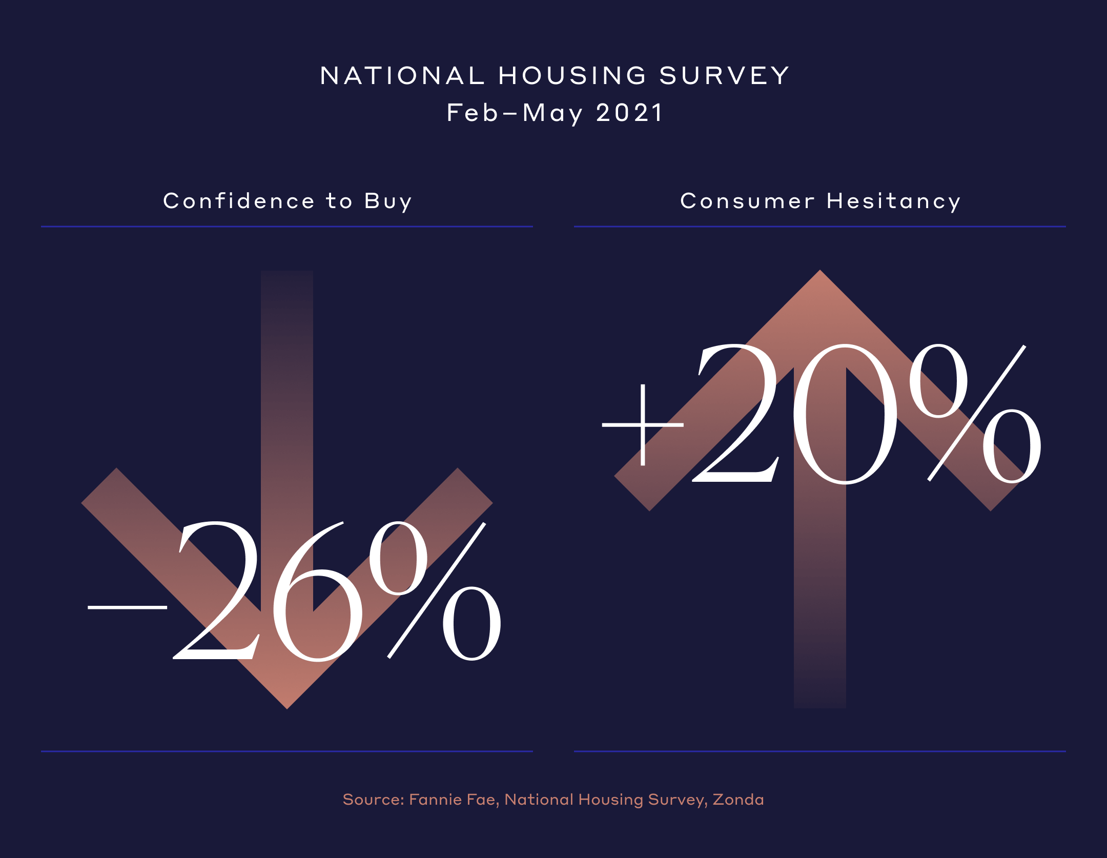 National Housing Survey