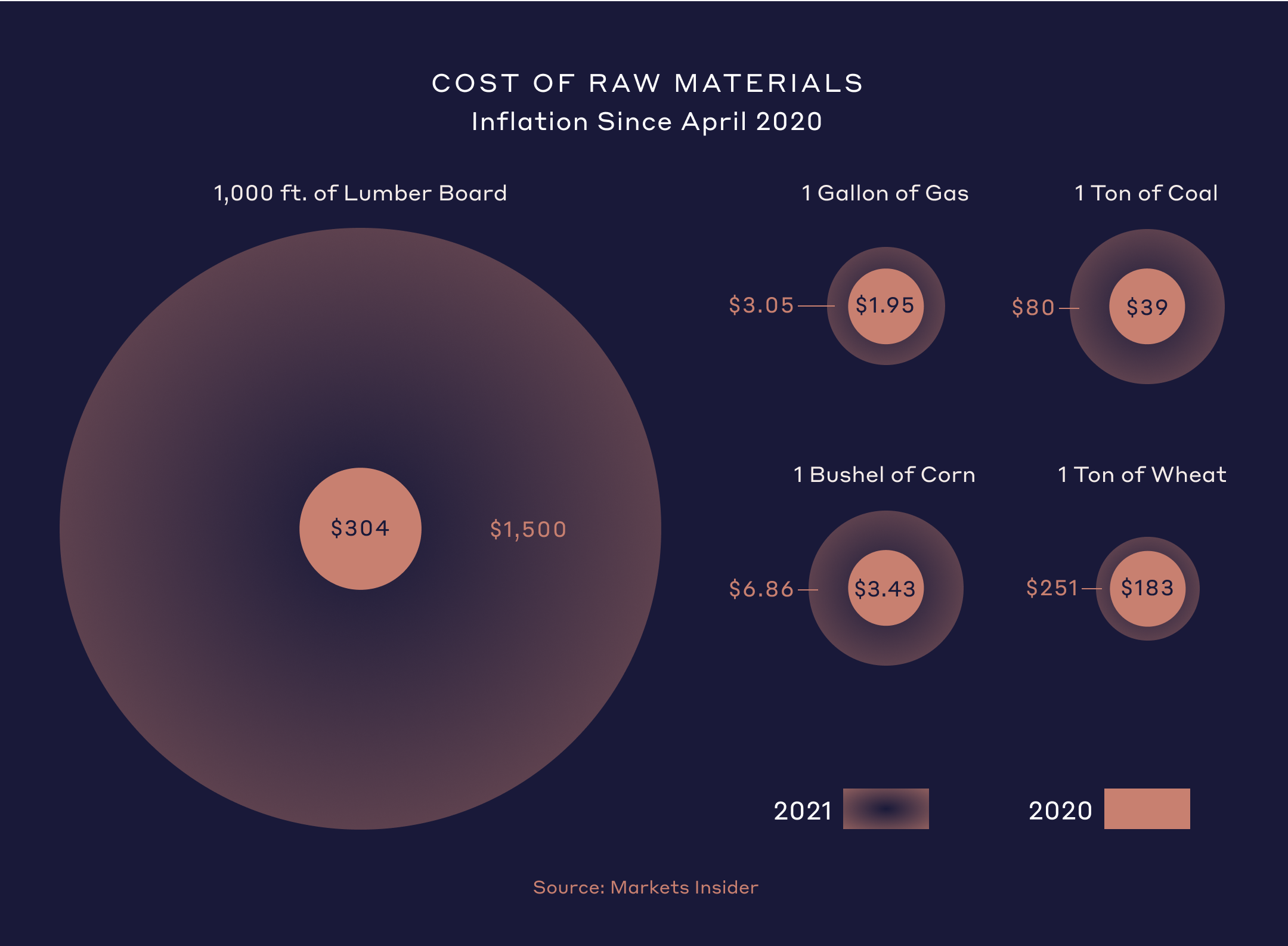 Cost of Raw Materials Chart