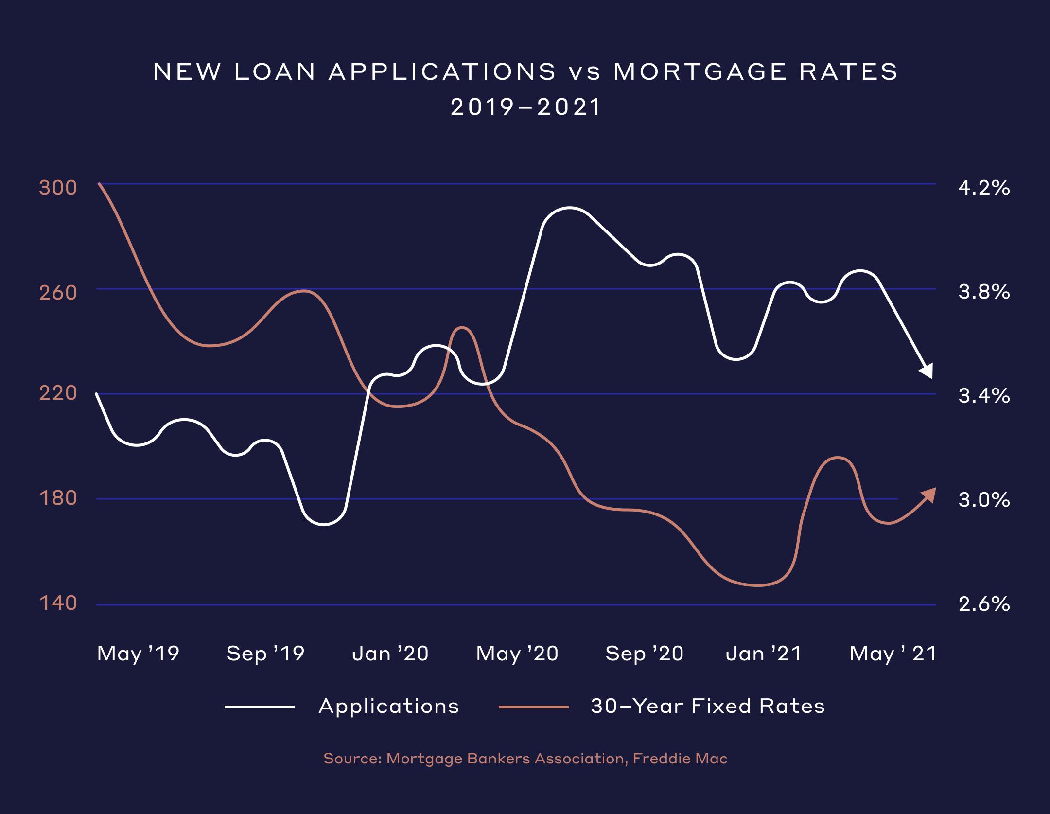 New Loan Applications vs Mortgage Rates