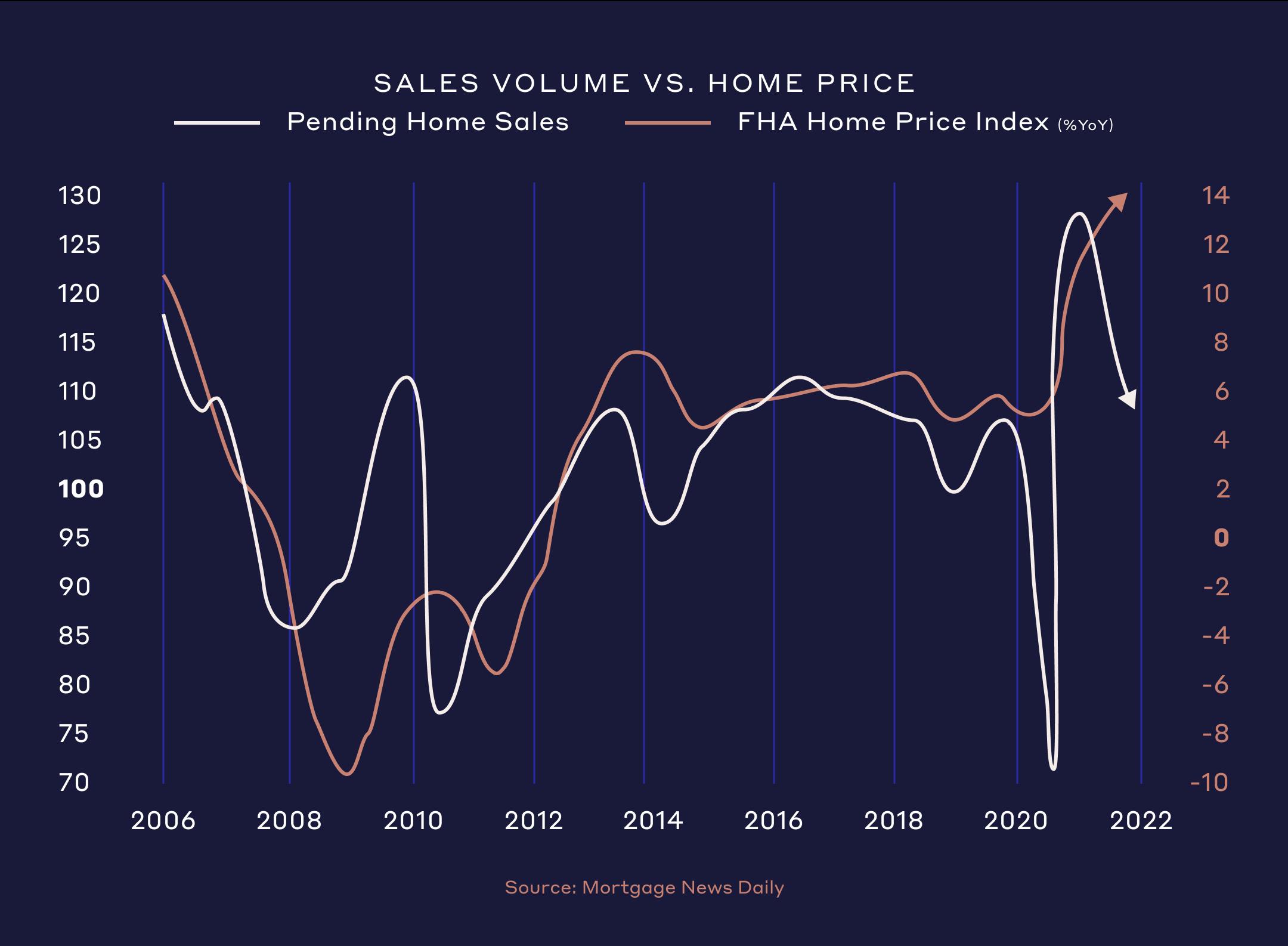 Sales volume vs Home Price
