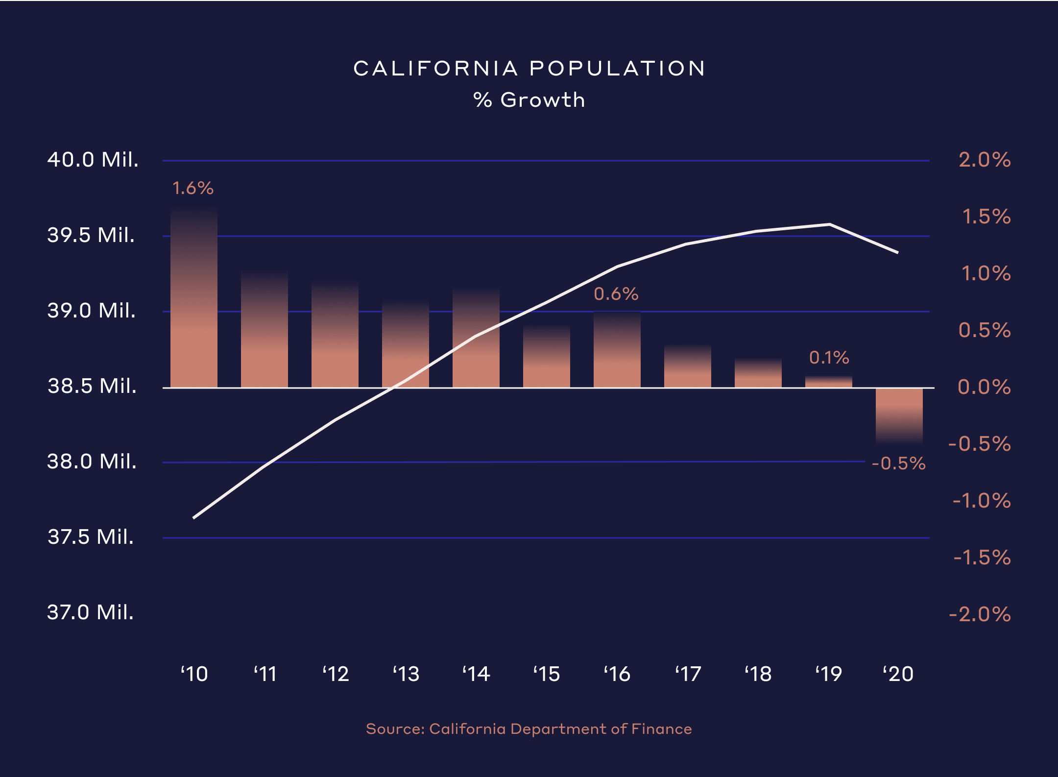 California Population % of Growth