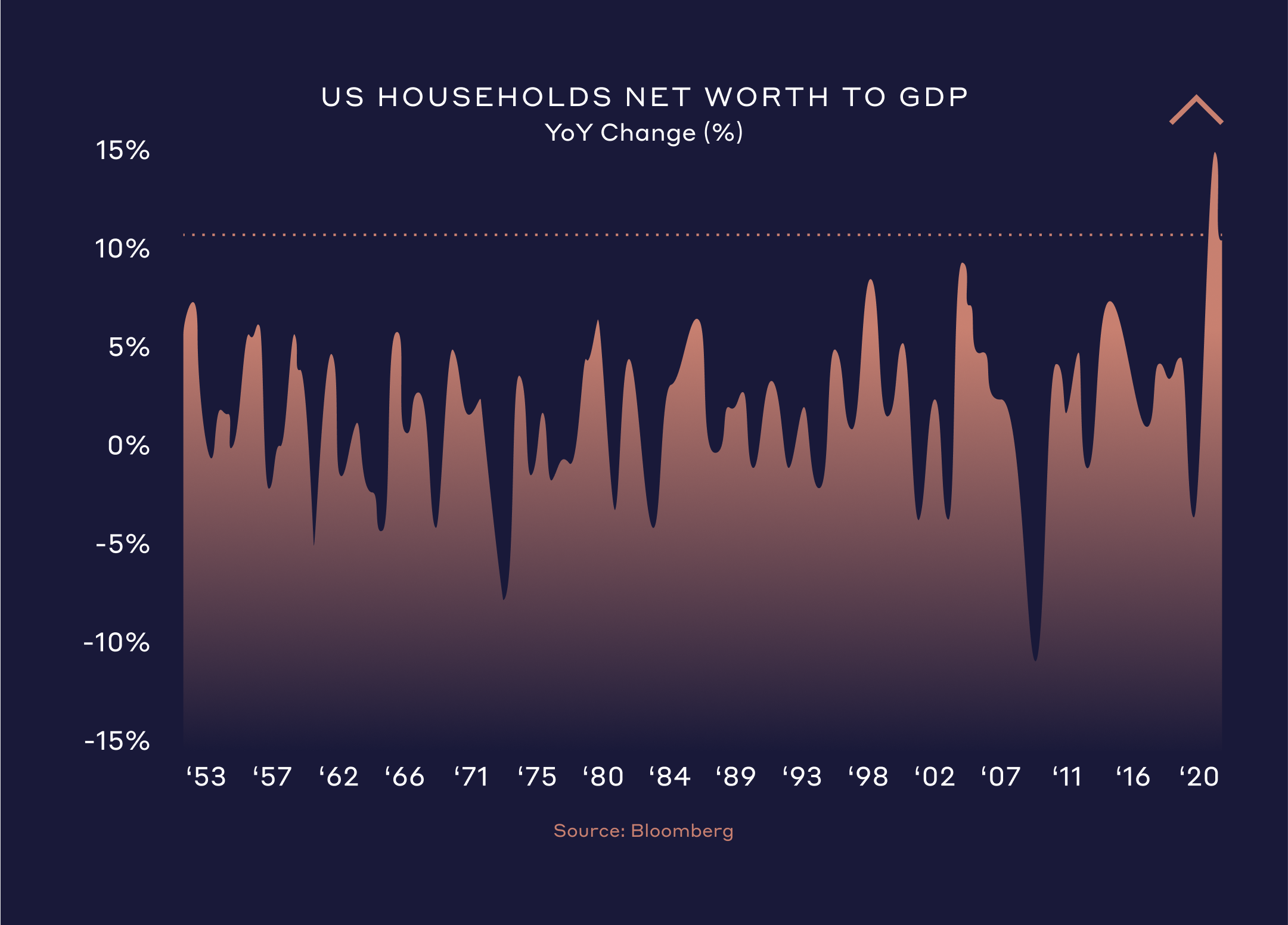 Households Networth