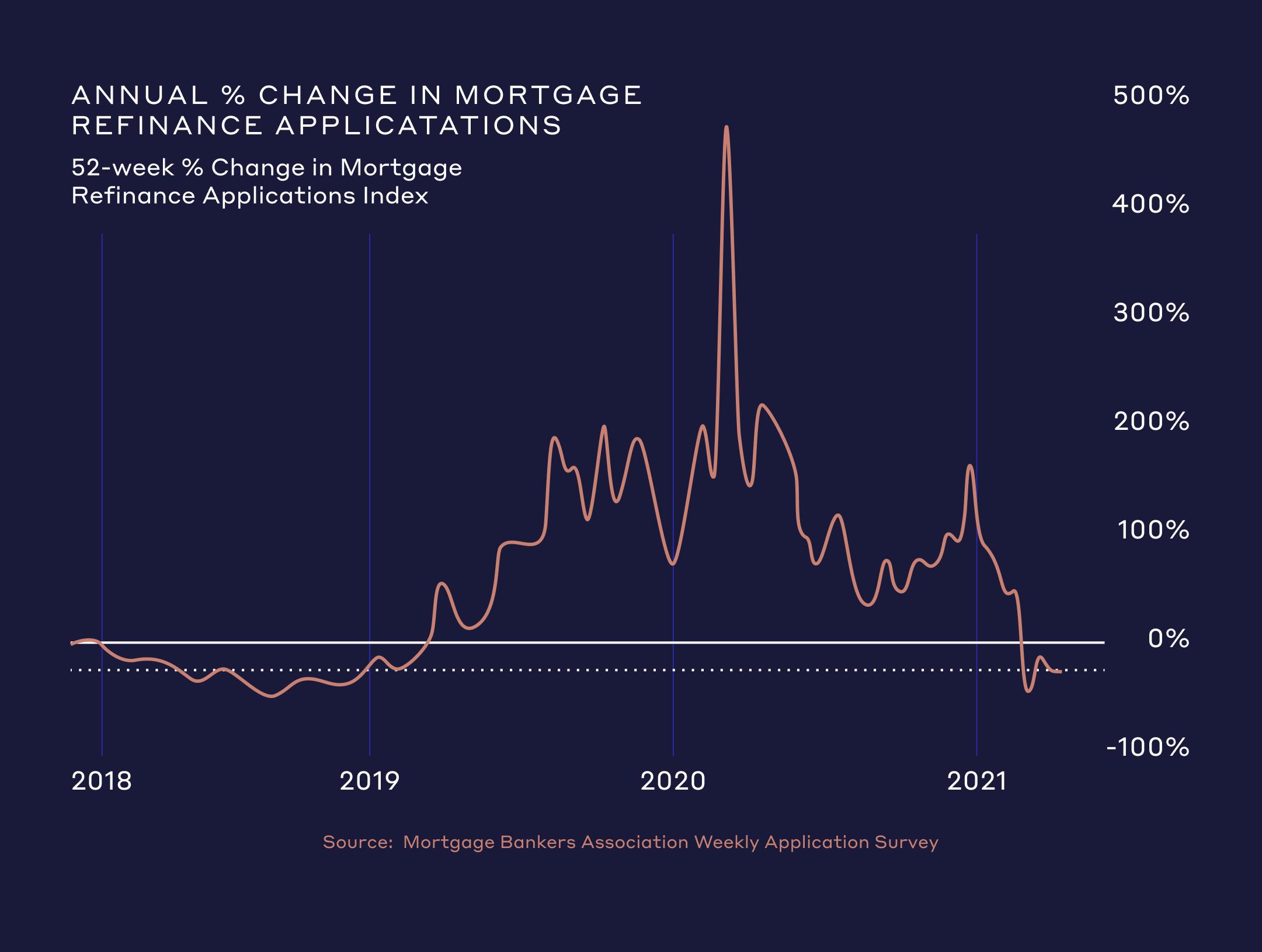 refinancing activity has fallen