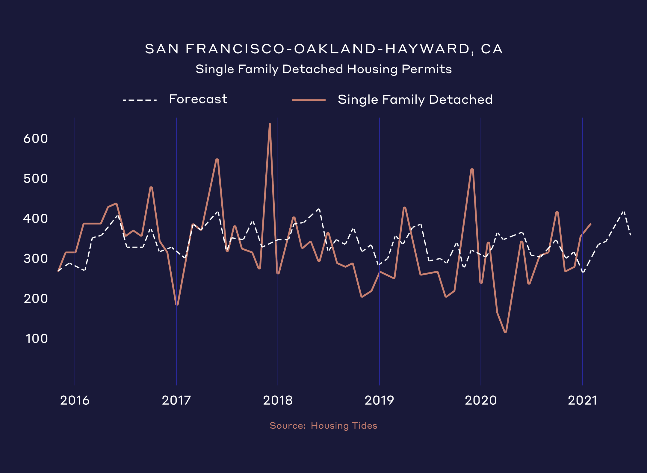 single family housing permits have been issued faster than forecast.