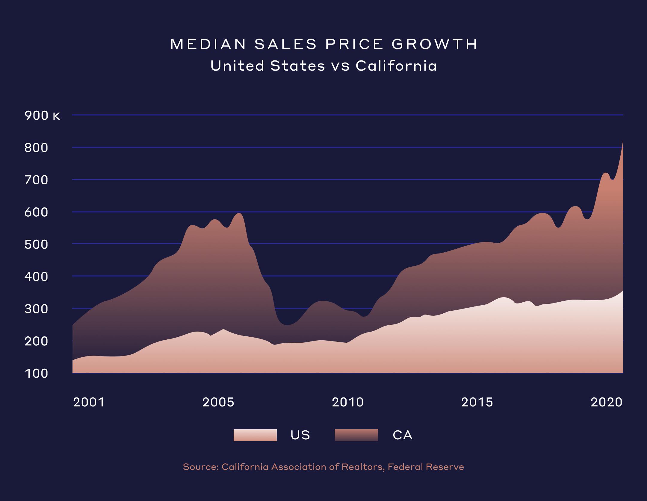 Median Sales Price Growth