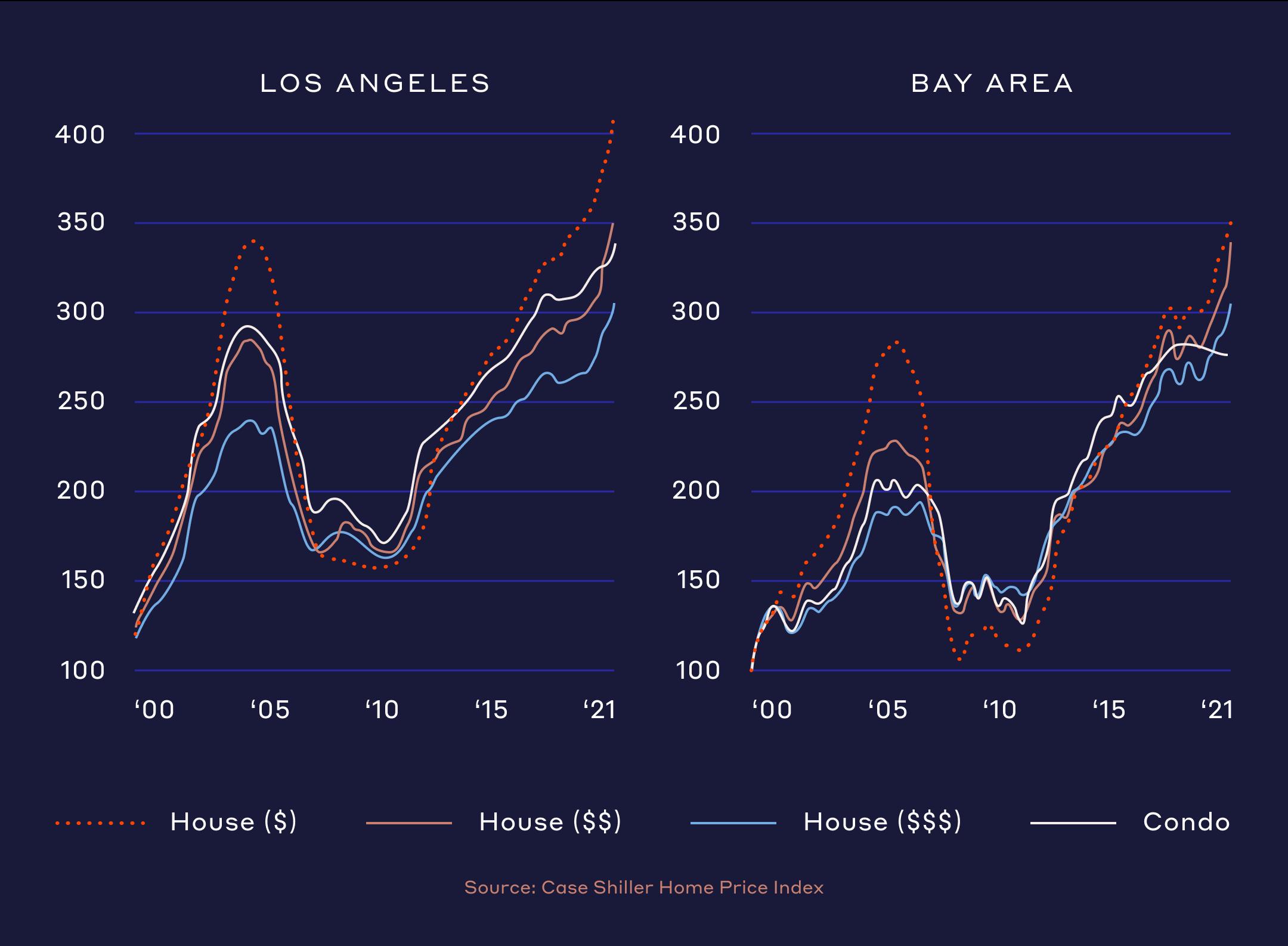 Home Prices Comparison Chart