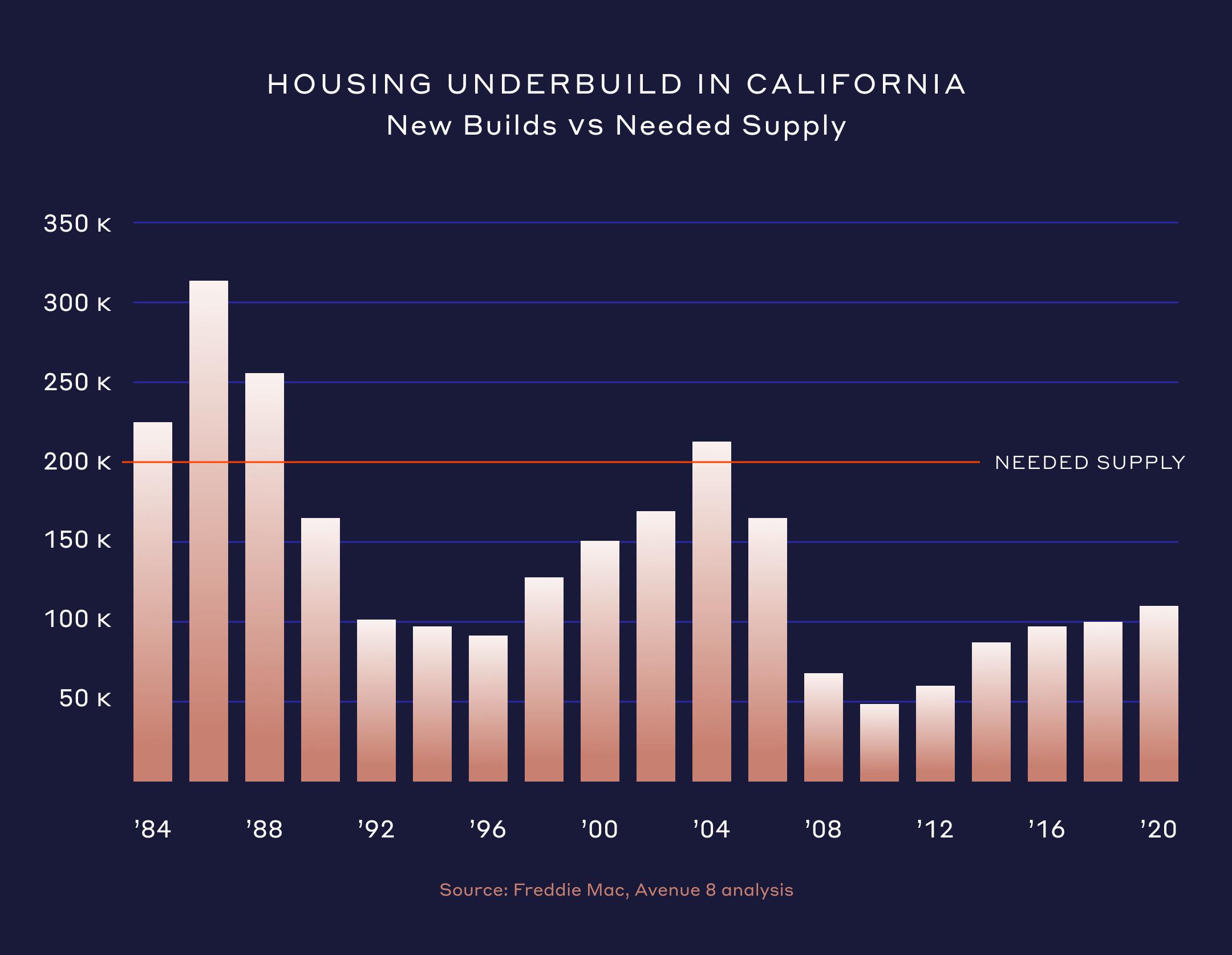 Housing underbuild in california